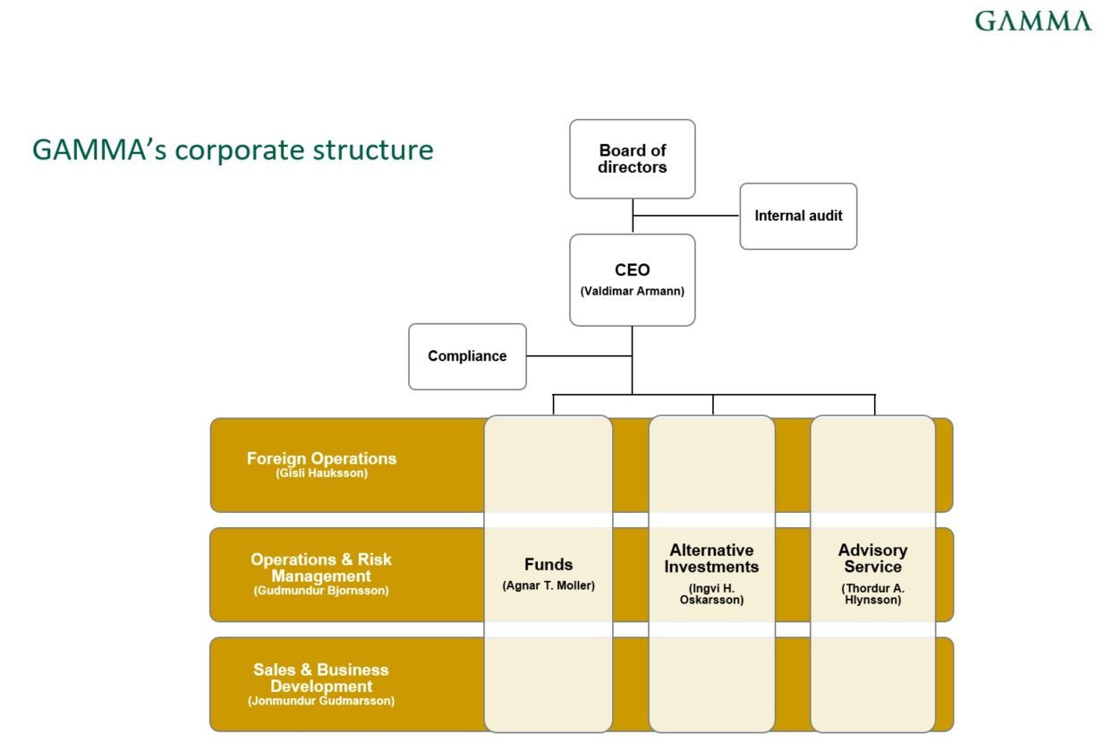GAMMAs-corporate-structure---feb.-2018