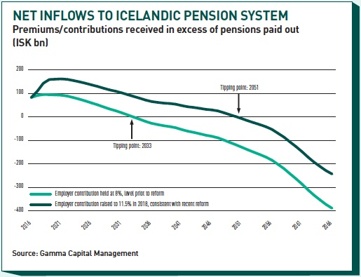 Net-inflows-to-icelandic-pension-syste_515